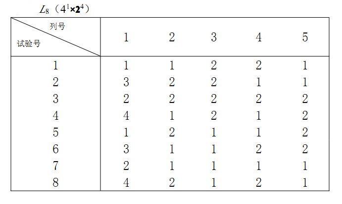 根据正交表的数据结构看出