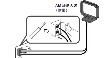 组合音响背面FM ANT和LOOP AM接口分别是