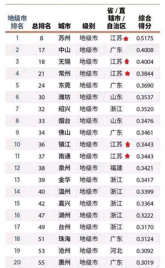 福布斯中国发布2018年中国大陆最佳地级城市