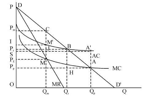 假设需求函数为Q=2400-400p,在(400,5)组合点