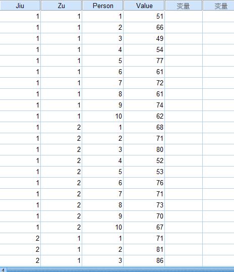 spss多因素方差分析f值和sig不显示数值?