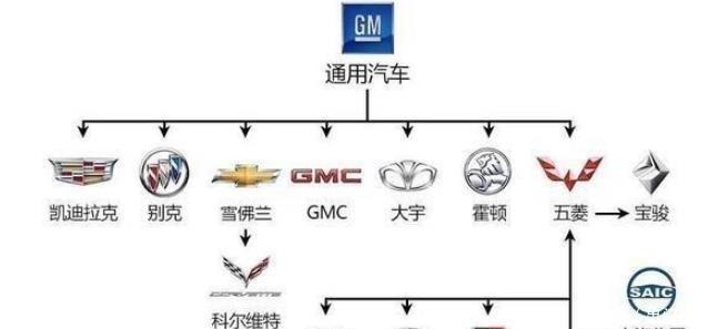 5大汽车品牌关系!看完发现自己一点也不懂车:原来吉利这么强?