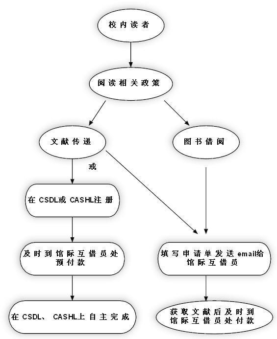 图书管理业务流程图_图书馆管理业务流程图图片