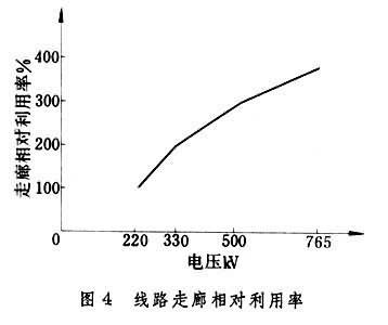 超高压输电是电力工业发展水平的重要标志之一