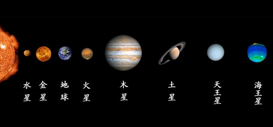 即:水星,金星,地球,火星