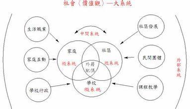 生态系统理论_360百科