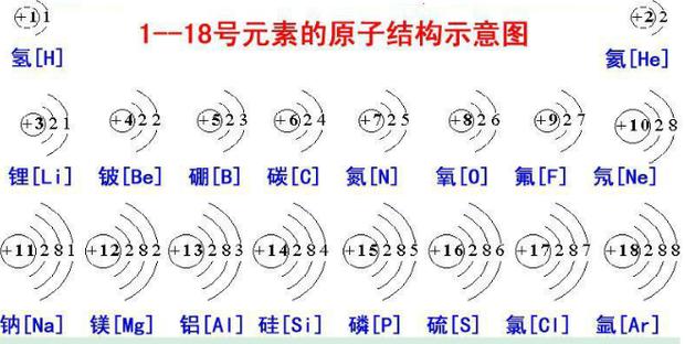 离子结构示意图(九上所有)