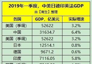 一季度印度GDP为7116亿美元!那中国、美国、
