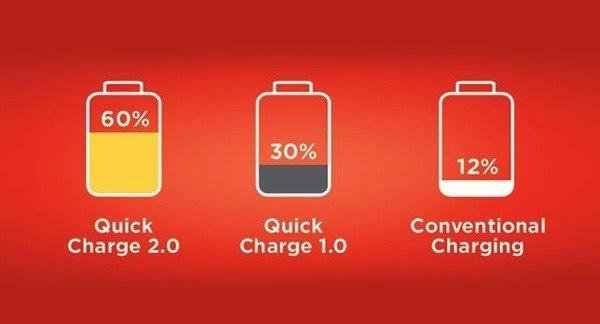 在充电时,充电器会将电流输送到电池中去,然后电池会将电能储存起来。在确定的电压条件下,增加电流意味着功率增加,从而能够更快地将电池充满。不过这也需要涉及充电过程的各个零部件都需要承受更高的功率。因此,如果不同的充电器有着不同的充电电流的话,那么即便为同一台手机充电,充电时间也会有所不同。 智能手机或者平板电脑中都存在一个管理电路用于限制充电电流以防止过高的功率引起危险。当然,充电器在正常情况下输出的电流并不会超过最高电流限制。目前大多数的手机充电器在充电池时都会将高压交流电转化为5V和标定电流的直流电。