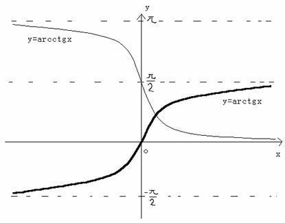 正切余切 正弦余弦函数图像 - 海里的贝壳 - apple的博客