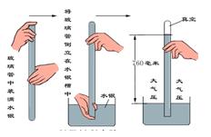 高压锅上方受到重力和大气压图片