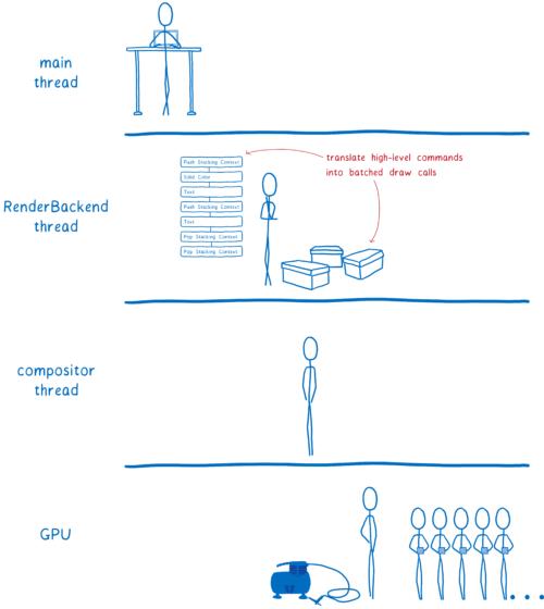 图中四个不同线程,包括处于主线程和合成器线程之间的后台渲染(RenderBackend)线程。后台渲染线程将显示列表转成批量的成像函数调用
