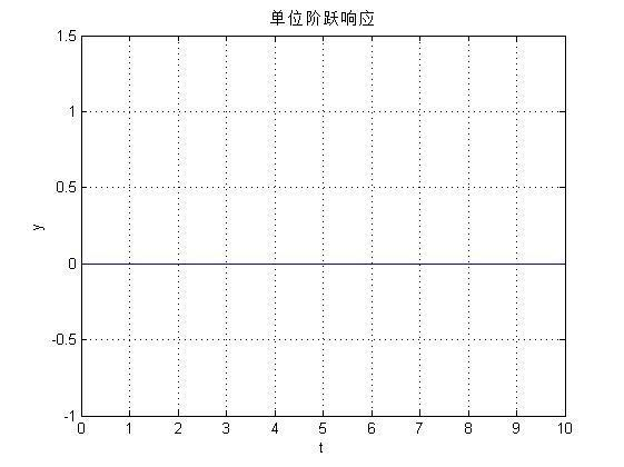 matlab时域分析部分传递函数输入后
