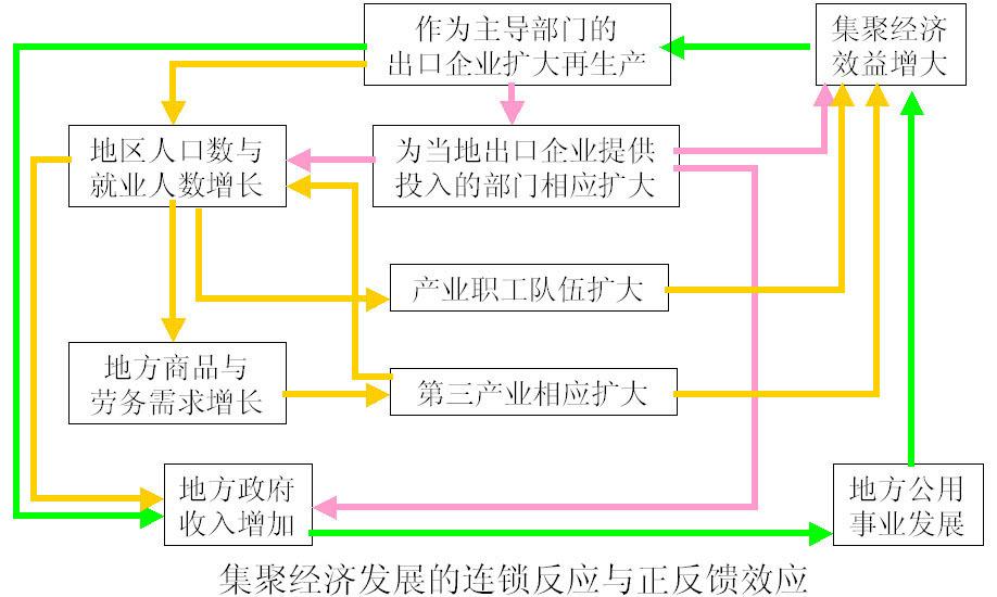 组织结构设计理论