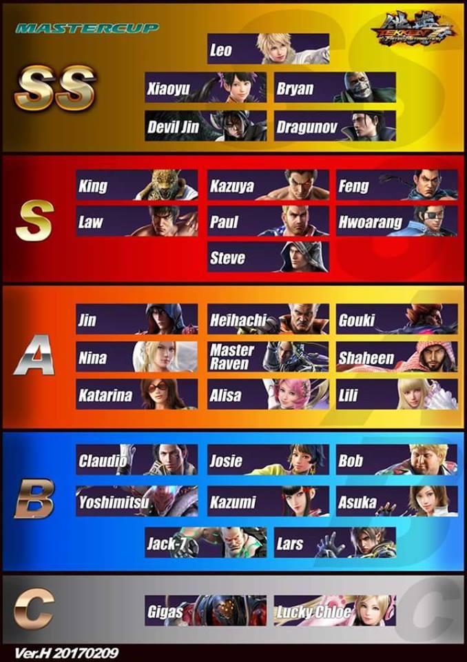 铁拳7人物实力排名列表 铁拳7人物实力排行榜一览